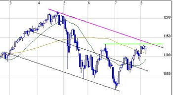 20100808sp500day_2
