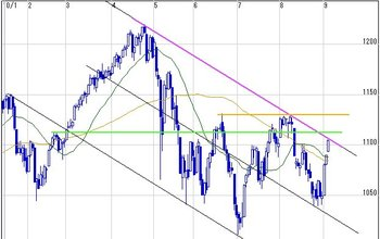 20100903sp500day