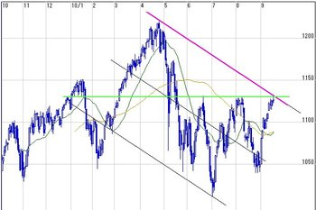 20100918sp500day