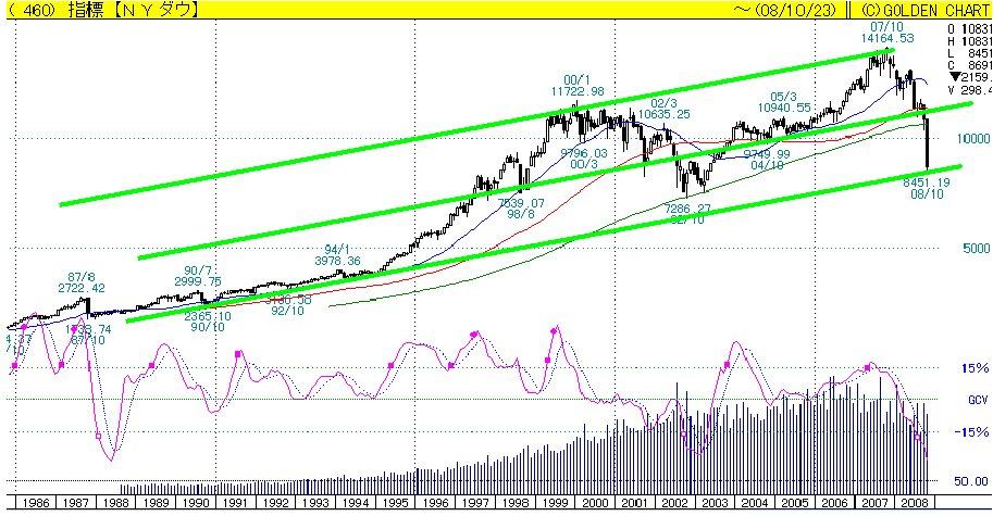 チャート アメリカ 株価
